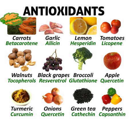 Learn about natural antioxidant supplement